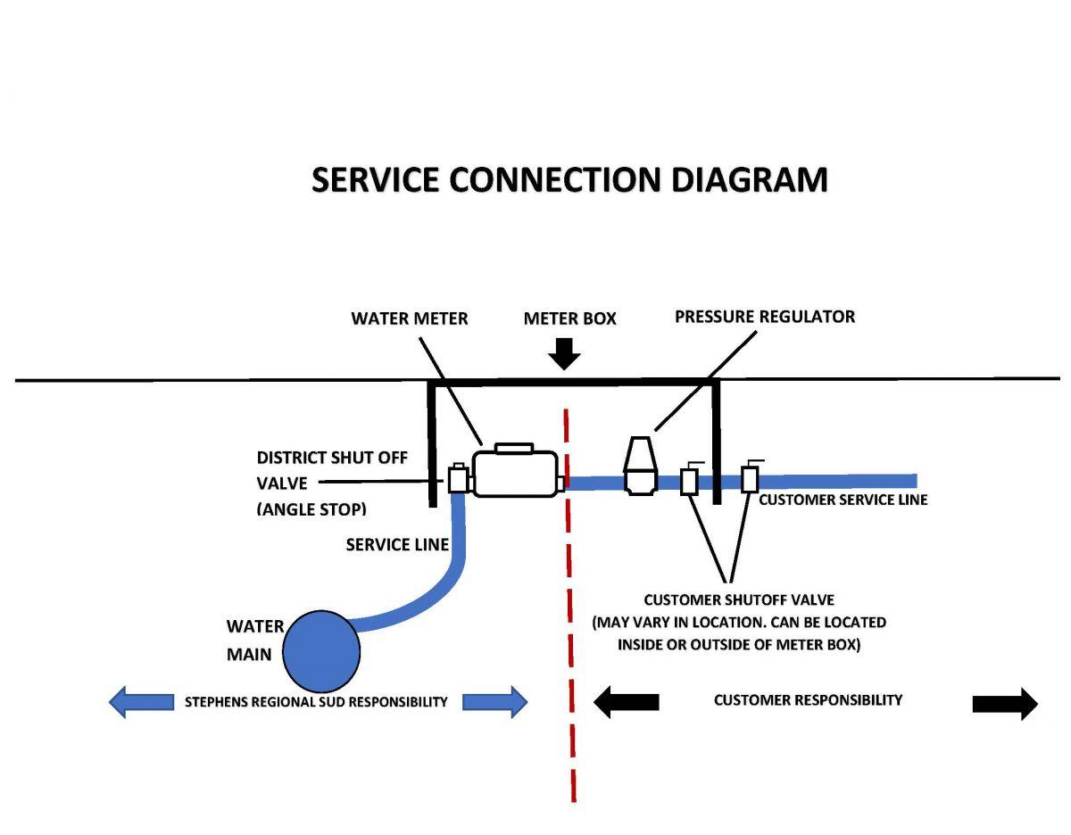SERVICE CONNECTION DIAGRAM